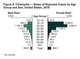Std Summary Chart Chlamydia 2018 Sexually Transmitted Diseases Surveillance