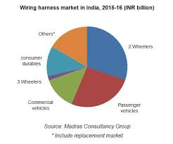 wiring harness industry in india consult mcg complete wire harness kit at Wire Harness Manufacturers For Automotive