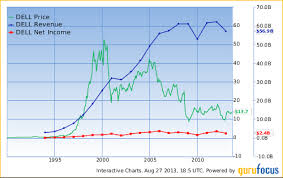 Dell Share Price Chart 84 2b Dodge Cox Reduces 10 Sells Jcp Dell Nwsa A In