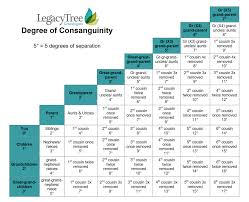 Consanguinity In Genealogy Research How Were Related