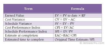 Earned Value Analysis Terms And Formulae I Answer 4 U