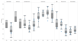 Tableau Essentials Chart Types Box And Whisker Plot
