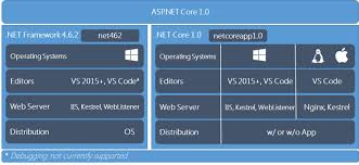 Migration To Asp Net Core Considerations And Strategies