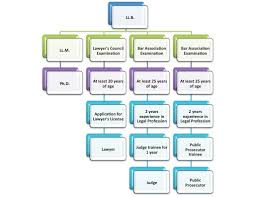 School Structure Flow Chart File Thai Legal Education Flowchart Jpg Wikimedia Commons
