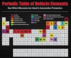 Here Are The Top Periodic Table Elements Used in Cars - autoevolution