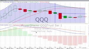 Friday December 29 2017 Stock Chart Training Trends
