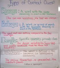 Context Clues Anchor Chart Finding The Meaning Of Unknown Words Lessons Tes Teach
