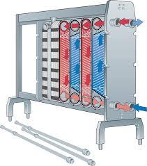 Micro Dairy Designs Heat Exchangers Dairy Processing Handbook