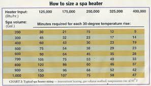 2 Psi Gas Pipe Sizing Chart Copper Pipe Sizing Online Charts Collection