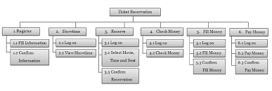 Example Of Functional Chart Functional And Non Functional Requirements Specification