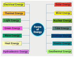 What Is Energy Types Of Energy Examples Law Of