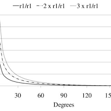 Graph Showing Minimum Geometrical Error Of An Angle Printed With A