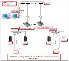 access control door wiring diagram access image impro access control wiring diagram impro auto wiring diagram on access control door wiring diagram
