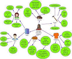 Creek And Cherokee Venn Diagram Kidspiration Heatherhmt828