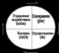 Петля качества Реферат Понятие цикла Деминга не ограничивается только управлением качества продукции а имеет отношение и к любой управленческой и бытовой деятельности