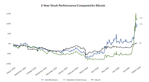 Buy bitcoin mining stocks (mara) stock just got upgraded to buy again today! Mining Stocks Are Beating Bitcoin In A Bullish Cryptocurrency Market Coindesk