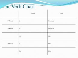 Singular And Plural Verbs Chart Los Verbos Ar Ppt Download