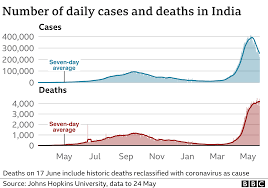 India records 300,000 Covid deaths as ...