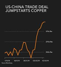 Copper Price Jumps To 7 Month High On Trump Trade Deal