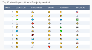 Words And Emoji With Friends Hustle Blog