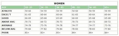 Resting Heart Rate Chart Women Bedowntowndaytona Com