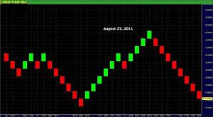Forex Renko Charts Forex Renko Charts