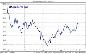 Natural Gas Price Chart 2014 Natural Gas Heats Up As Hell Freezes Over Spend Matters