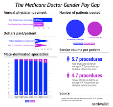why women doctors make half of what men do medicare s doctor embed this on your own site