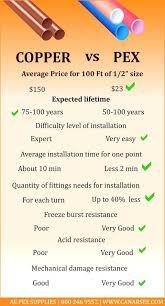 Pex Vs Copper Comparison Chart Pex Plumbing Plumbing