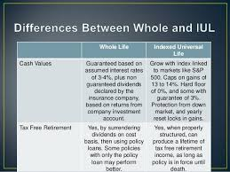 What Is The Difference Between Whole Life And Indexed