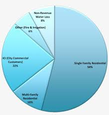 Different Types Of Water Pie Chart Png Image Transparent