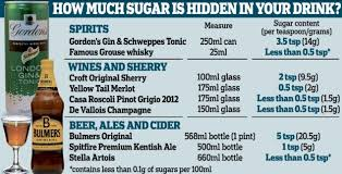 Sugar In Alcohol Chart Just Two Glasses Of Your Favourite Alcoholic Drink Could