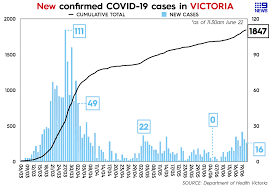 On thursday, the premier announced face coverings. Coronavirus Victoria This Is How Not To Do It Neil Mitchell Analysis
