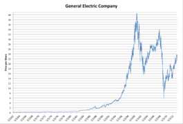 General Electric Wikipedia