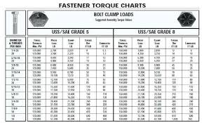 52 Expert Torque Chart For Bolts