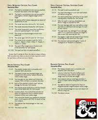 Critical Failure Chart 5e Critical Fail Success Charts Dungeon Masters Guild Drivethrurpg Com