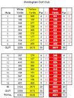 Golf Courses/England/South East/Surrey/Woldingham Golf Club/Scoreboard