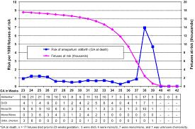 Stillbirth Rates By Week Chart Stillbirth In Twins Exploring The Optimal Gestational Age
