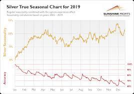 Silver Seasonality So Much Better Sunshine Profits