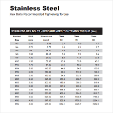 Stainless Steel Grade Chart Pdf Free 6 Sample Bolt Torque Charts In Pdf
