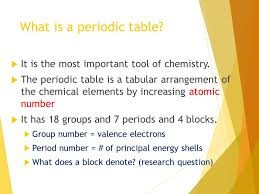 The Periodic Table. I will know….. × What is a periodic table and ...