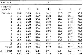 Target Xbar S Chart Example Infinityqs