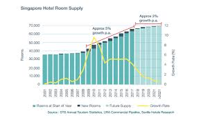 Chart Of The Day Total Hotel Room Supply Rose 67 9 From