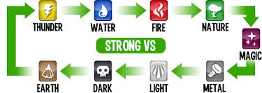 Dragon City Element Chart Monster Legends Weakness Chart With Pictures