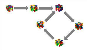Pattern To Solve Rubik's Cube Simple Design Ideas