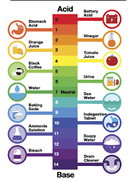 Ammonia Ph Chart What Is Ph And How To Easily Test It In Your Aquarium