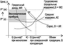 Монополистическое поведение курсовая найден Популярные запросы картинок
