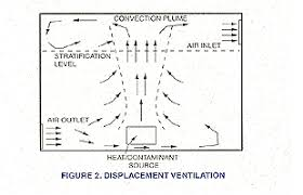 HVAC Experts Suggest Natural Ventilation Be Allowed In Most Spaces Operating Room Hvac Design