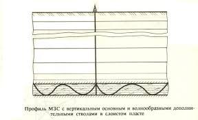 Наклонно направленные скважины Реферат Многоствольные скважины