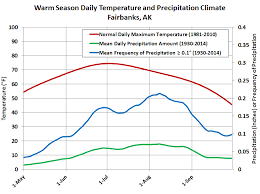 Deep Cold Alaska Weather Climate Fire Weather Climatology